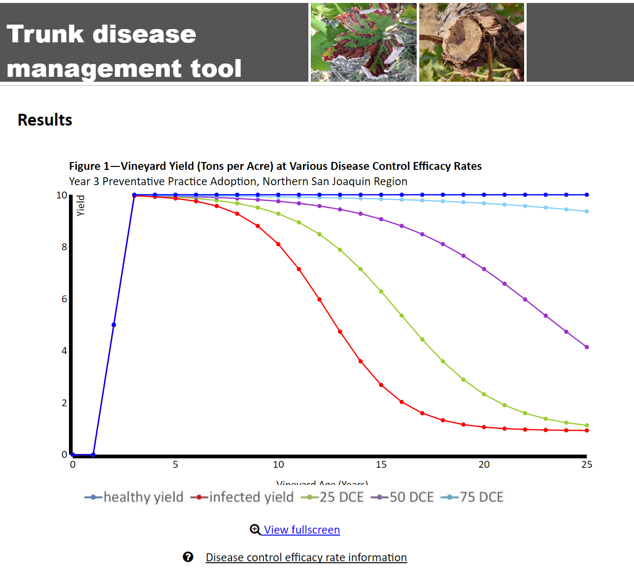 Economic analysis of early adaption of trunk disease management